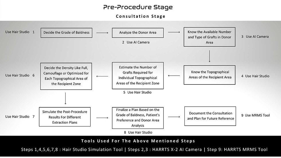 Pre-procedure Stage Workflow