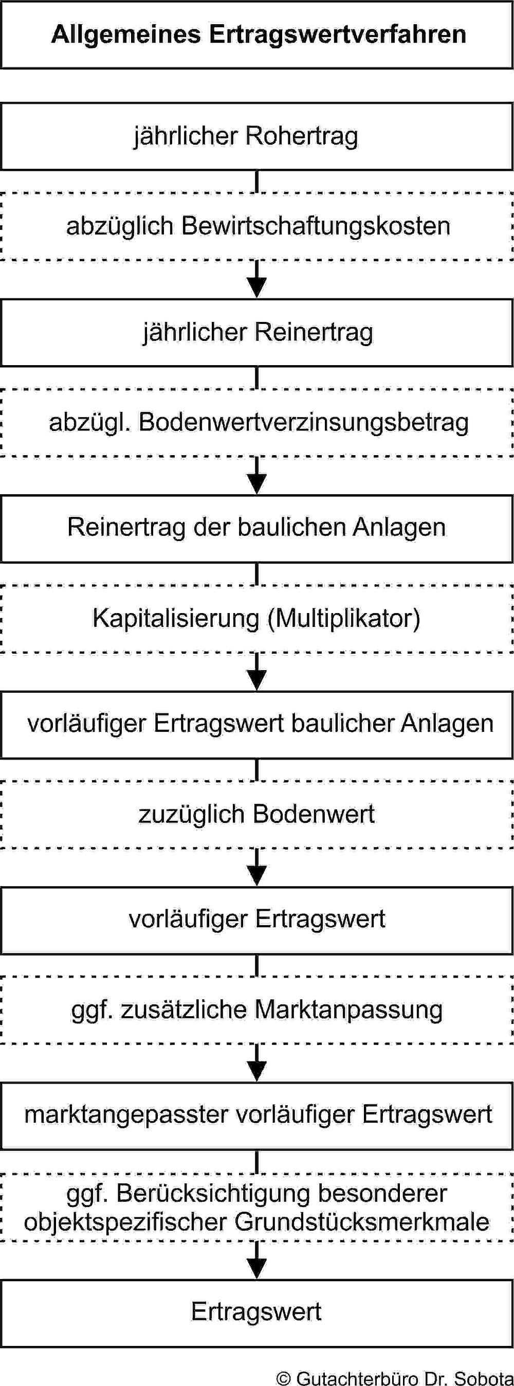 Infografik Ertragswertverfahren: Immobilienbewertung Langenfeld, Hilden, Monheim