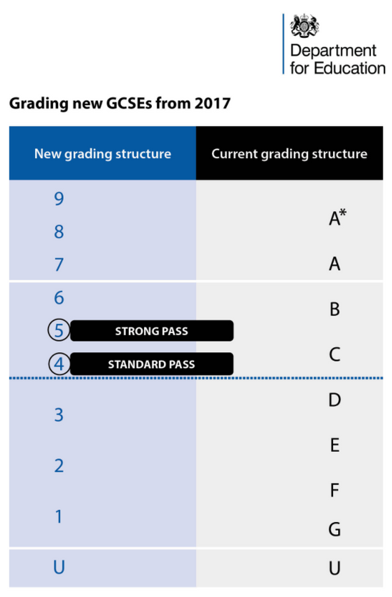 Confused about the changes to GCSE?