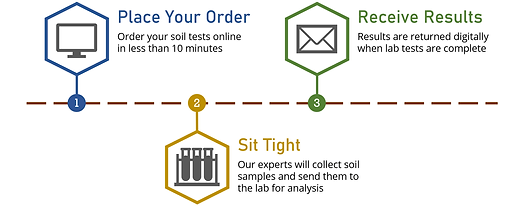 soiltesting_infographic.png