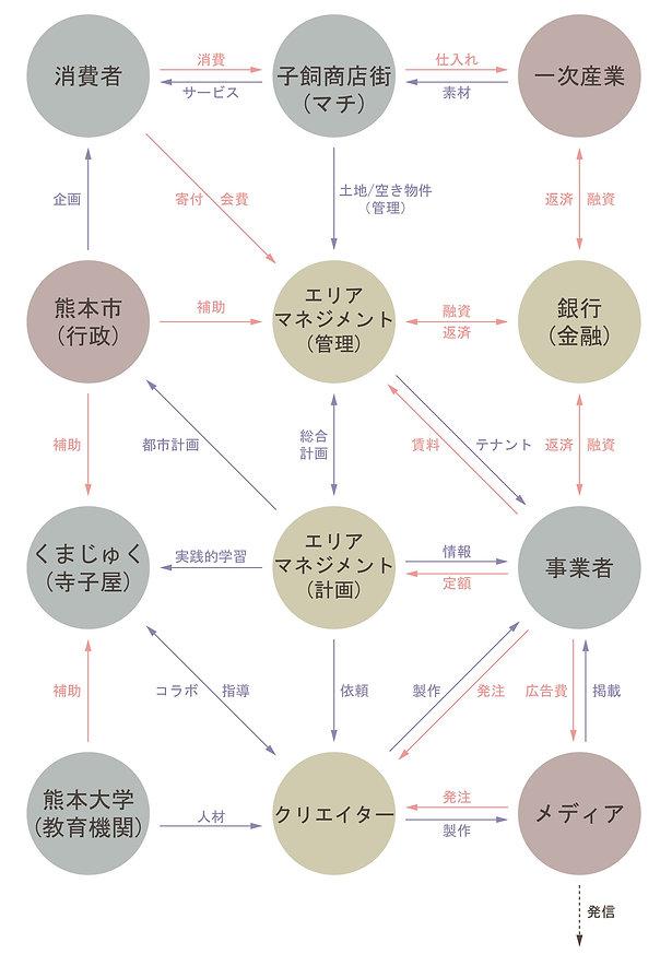 20200910 社会循環モデル.jpg