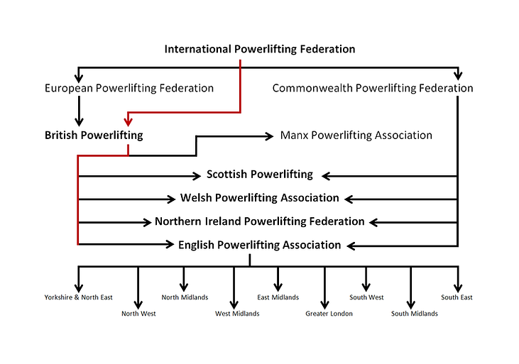 A basic diagram displaying the English Powerlifting Association in relation to the wider IPF community