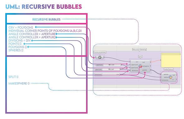 Recursive bubbles UML.jpg