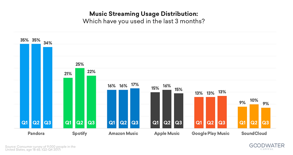20_spotify_survey_overallusage.png