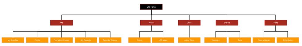 InformationArchitectureGraphic.png