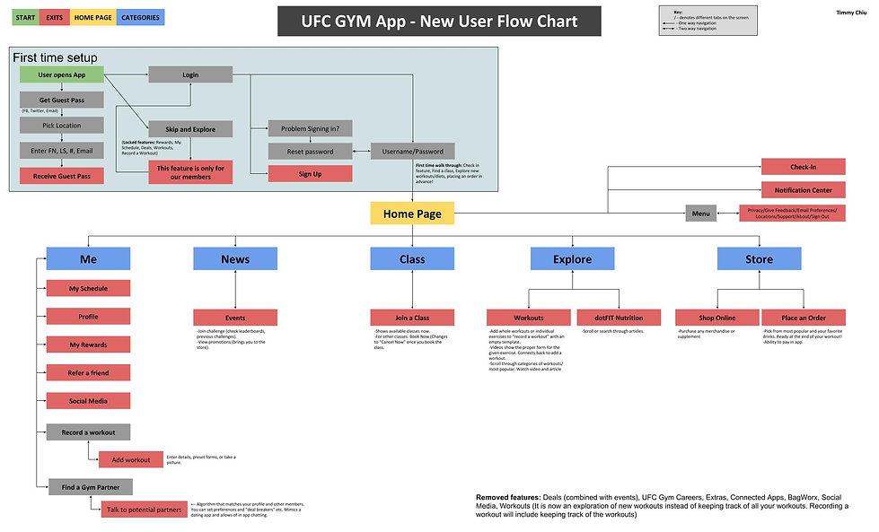 NewUserFlowChart_UFC_v2.jpg