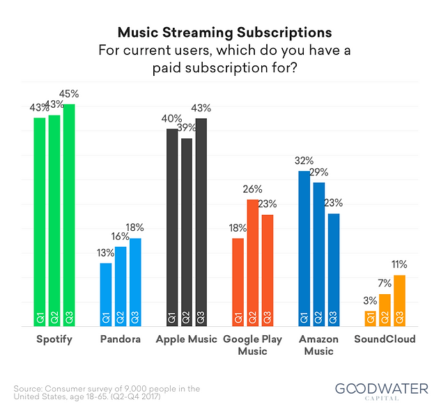 26_spotify_survey_subscriptions.png