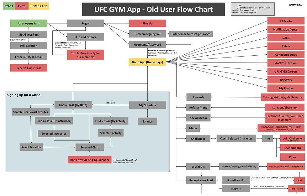 OldUserFlowChart_UFC_v2.jpg