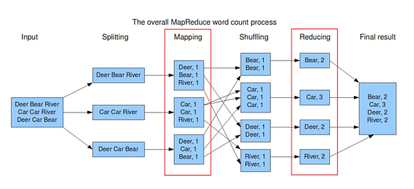 MapReduce_–_Word_count_example.png