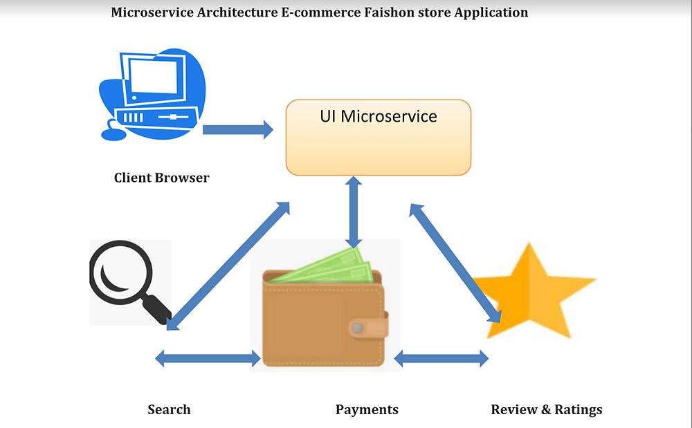 Microservice Architecture E-commerce Faishon store Application