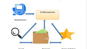What is Micro Services?