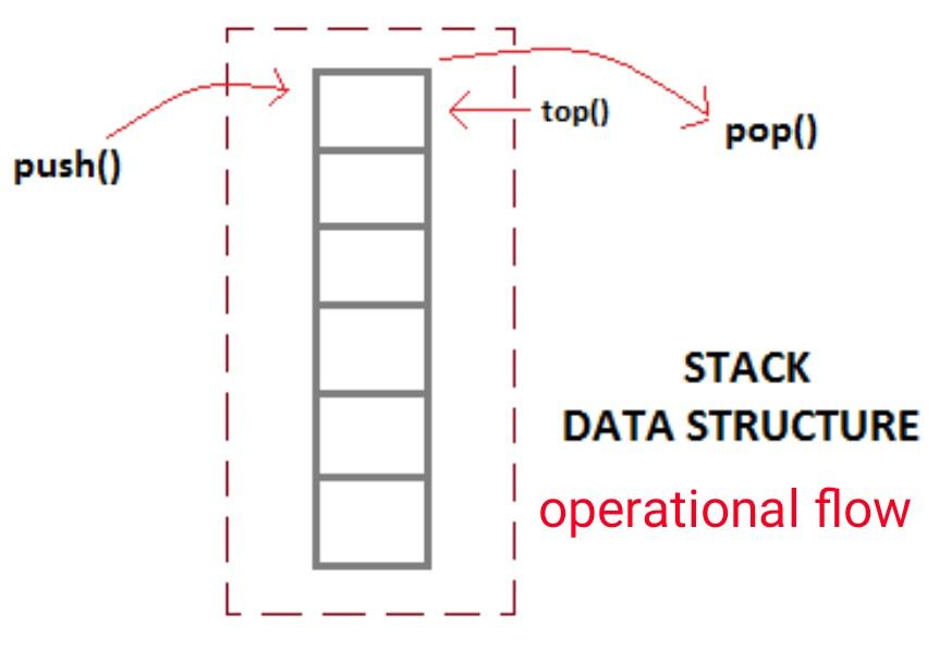 Data Structure Assignment Help,Data Structure Homework Help