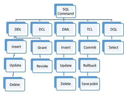 SQL_type_based_on_Commands.png
