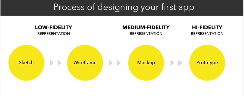 What Is the Difference Between Wireframe, Mockup and Prototype