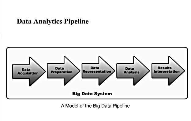 Big Data Analytics  flow Codersarts.png