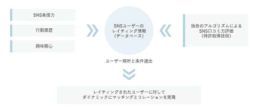 SNSrating.png