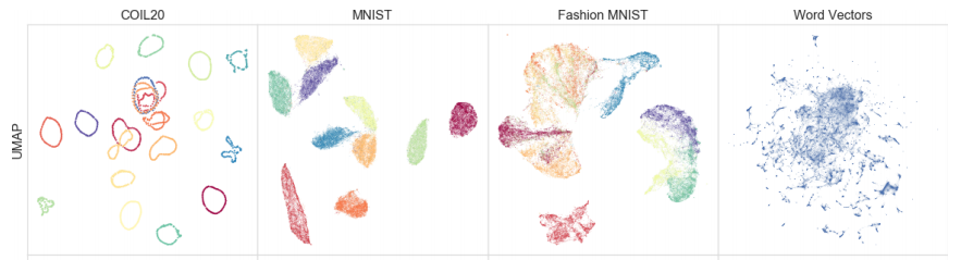 UMAP Visualisations of high-dimensional datasets