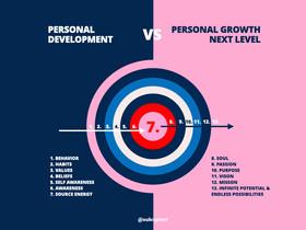 Personal Development vs Personal Growth Next level