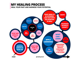 Heal your past and harness your potential hidden in your life trauma.