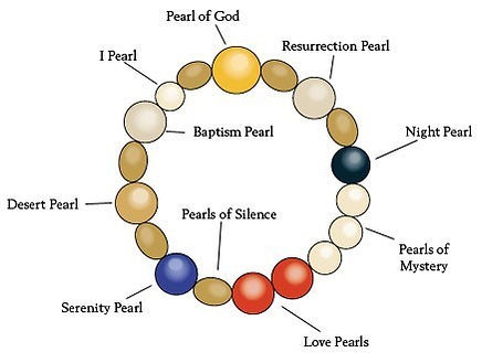Pearls of Life diagram.jpg