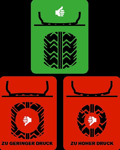 Richtige Reifendruck.png