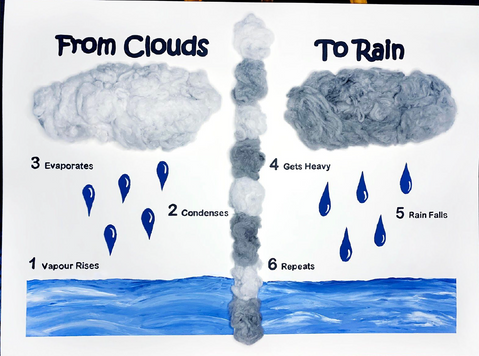 Mandy Barter, From Clouds to Rain