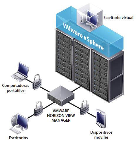 VMware EscritorioVirtual