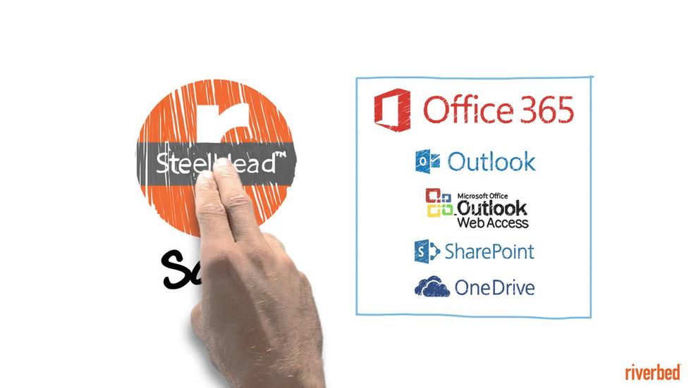 Aceleramiento de Office 365