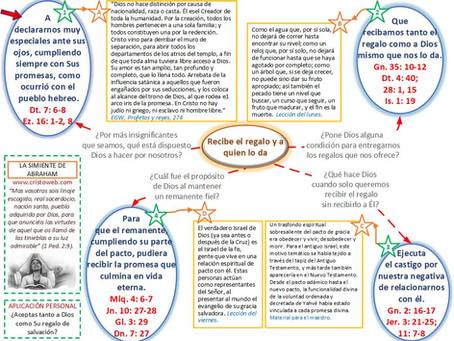 Lección 6: LA SIMIENTE DE ABRAHAM (8 de mayo)