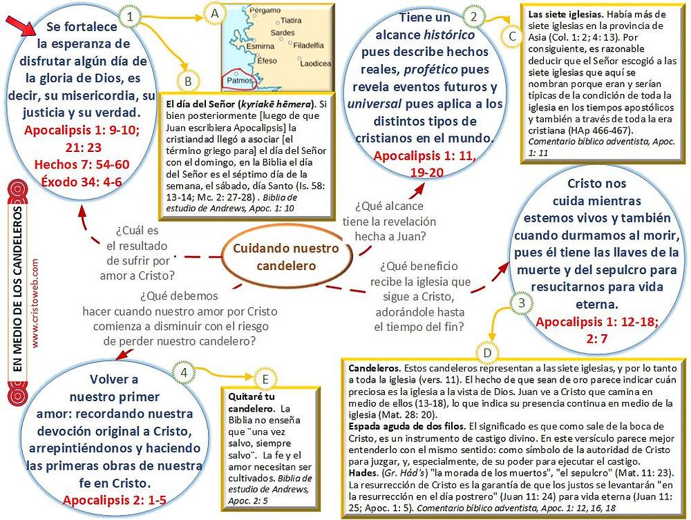 Apocalipsis es la Revelación de Cristo: mapa conceptual