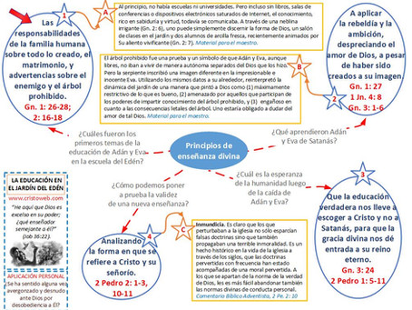 Lección 1: LA EDUCACIÓN EN EL JARDÍN DEL EDÉN (3 de octubre 2020)