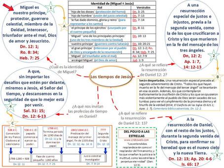 Lección 13: DEL POLVO A LAS ESTRELLAS (28 de marzo 2020)