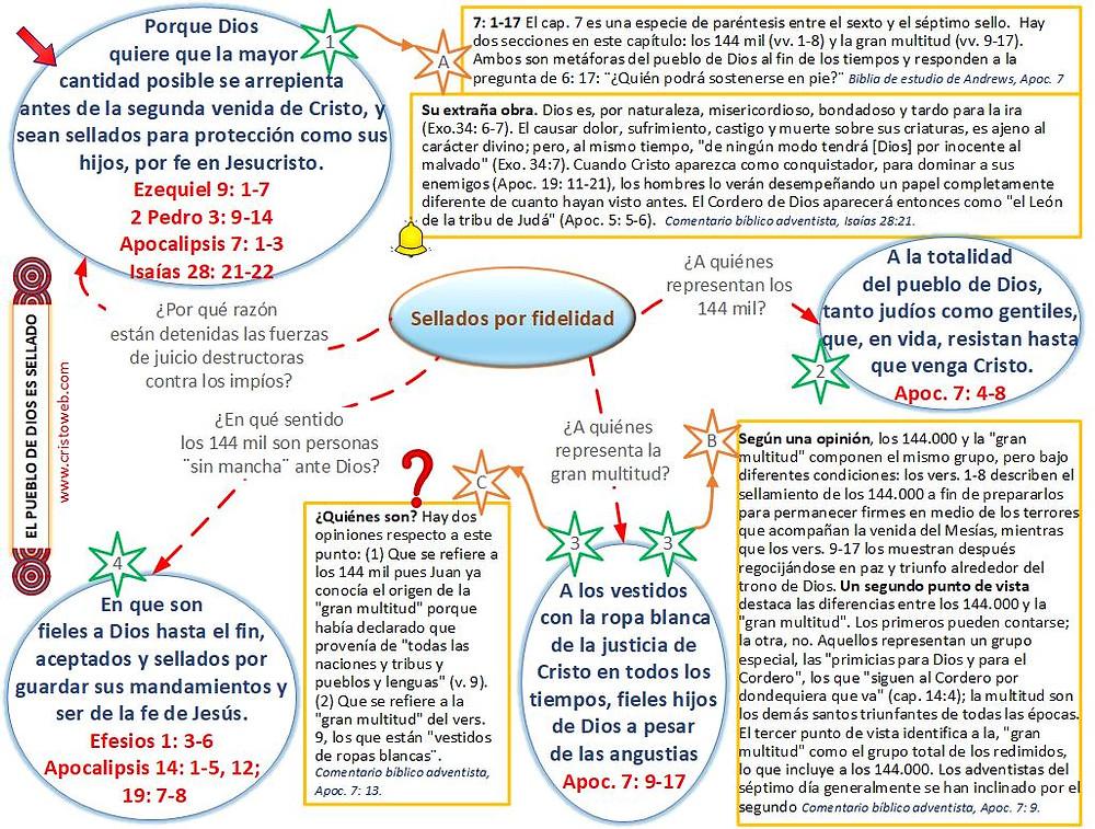 El mensaje a las siete iglesias: mapa conceptual
