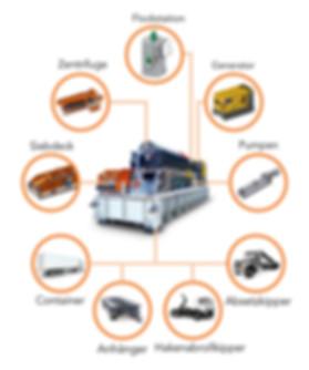 Dekanter für mineralische Anwendungen  Komplettanlagen für Bohrschlammaufbereitung - Wiederverwendung der gebrauchten Bohrspülung, entwickelt für Groß-Tunnelvortrieb, Mikro-Tunneling, HDD- Bohren, Geothermie-Bohren, Kieswaschen, Spezial-Tiefbau (z.B. Dammsanierung)