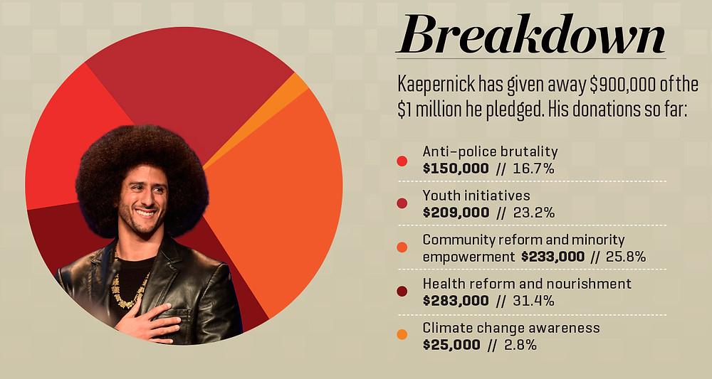 Kappa Alpha Psi member Colin Kaepernick's philanthropy. Photo: SI.com.