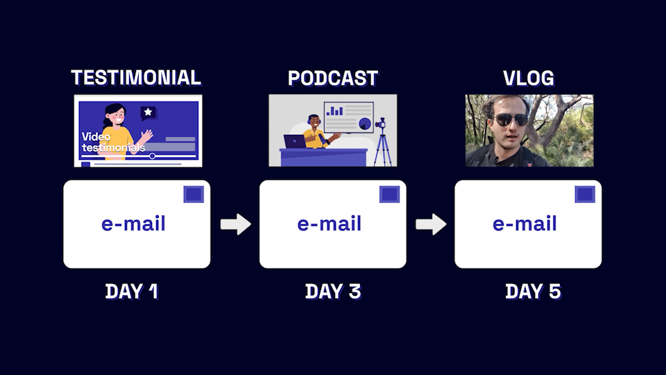 E-Mail Sequence.png