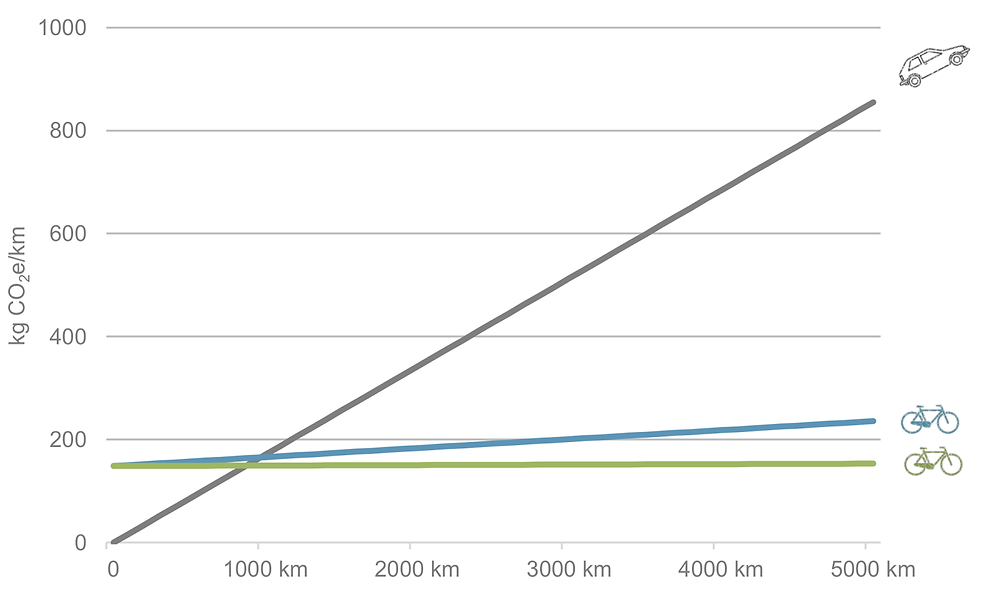 A graph showing the cumulative emissions from use when comparing a Tiller Rides Roadster with a Toyota Corolla car.