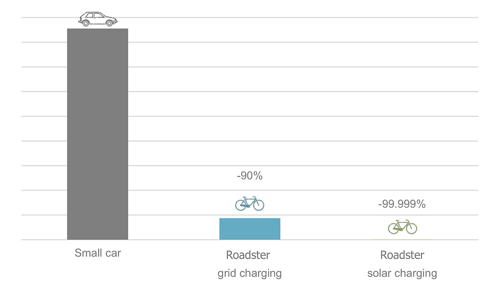 A graph comparing emissions from use between the Tiller Rides Roadster and a Toyota Corolla