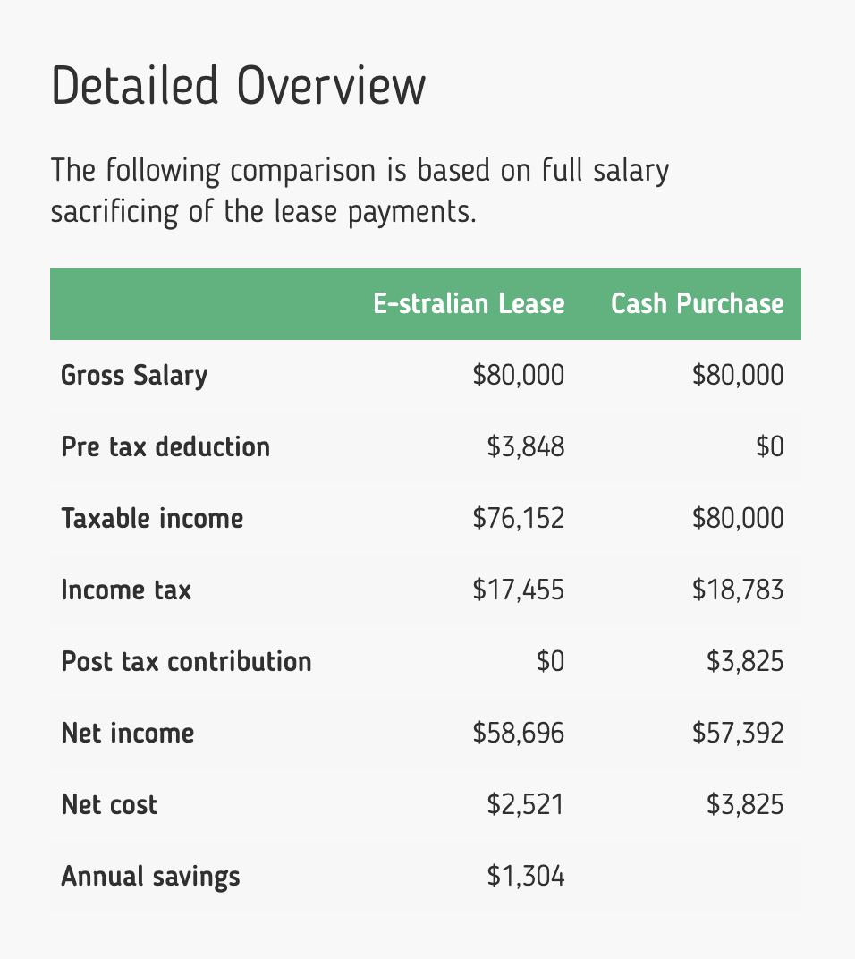 eStralian calculation of savings by buying an $3850 e-bike via a salary sacrificed novated lease
