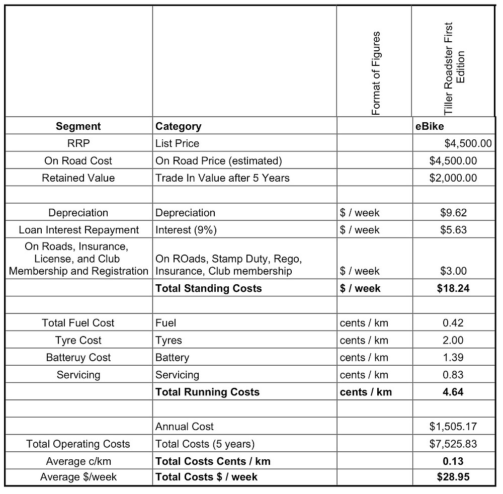 Running costs calculation for the Tiller Rides Roadster