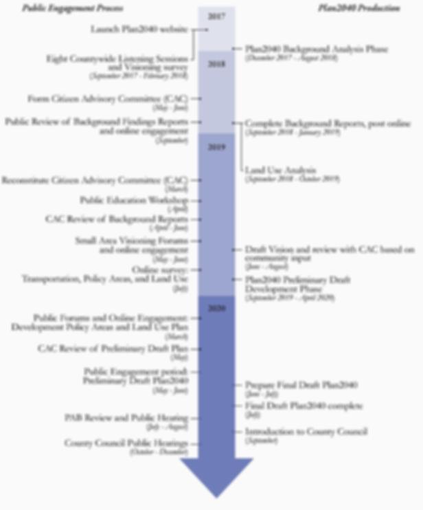 timeline_revised_sept2019.png