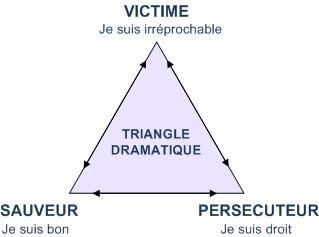 Nos trois façons d'agir ou triangle de Karpman