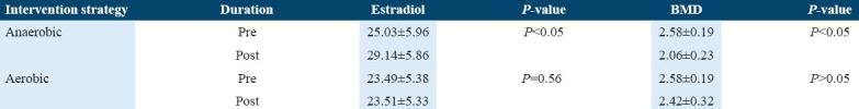 Tabla 1. Adaptado de Razzak et al (1). Niveles de estradiol y DMO analizados de forma previa y posterior al programa de ejercicio.