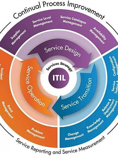 Gestion de produit ITIL