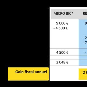 1er février 2017 : Date limite d'option pour le réel BIC