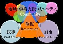 修復的司法と対人援助プロジェクト