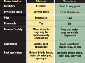 Oil-Modified Polyurethane v Water-Based Polyurethane