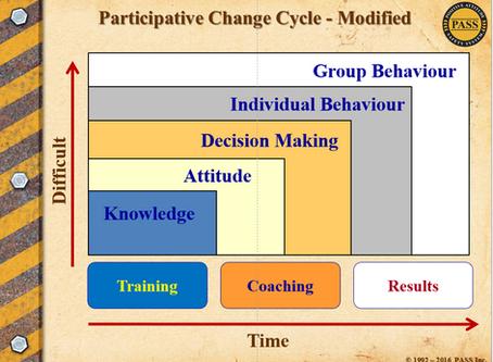 Participative Change Cycle