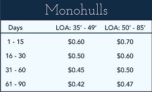 Monohull dock rates