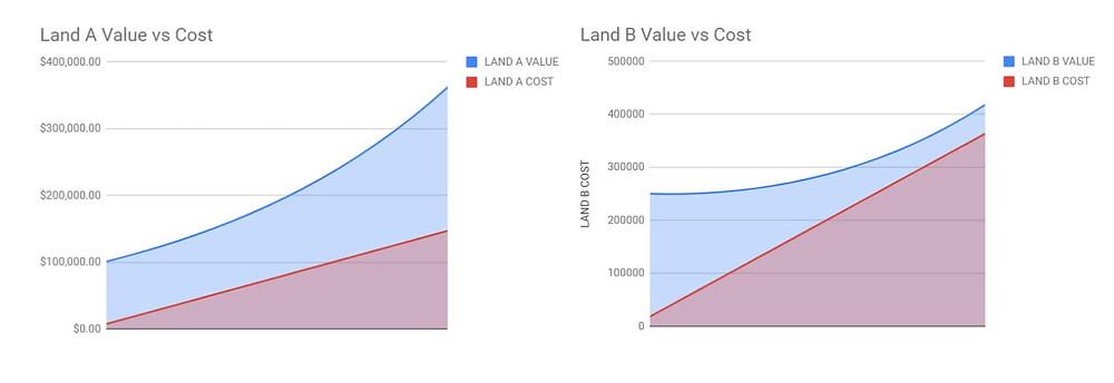 Building a home vs established home